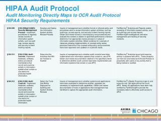 HIPAA Audit Protocol Audit Monitoring Directly Maps to OCR Audit Protocol HIPAA Security Requirements
