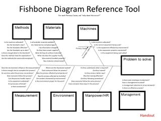 "Fishbone Diagram Reference Tool For each Primary Cause, ask ""why does this occur?"""
