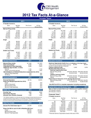 Capital Gains and Dividends Taxes