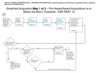 simplified acquisition map 1 of 2   pre-award