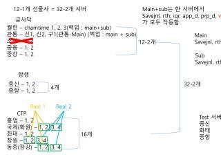 궐련  –  chamtime  1, 2, 3( 백업  :  main+sub ) 관통  –  신 1,  신 2,  구 1( 관통 - Main) ( 백업 : main + sub) 초상  – 1, 2 중융 – 1, 2