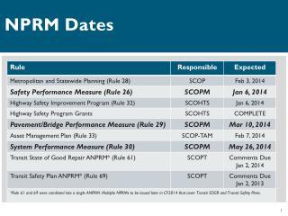 NPRM Dates