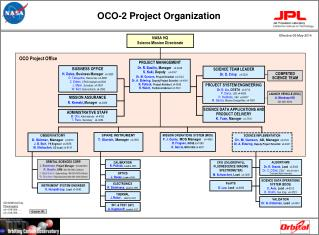 OCO-2 Project Organization