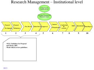 Research Management – Institutional level