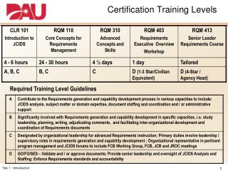 Certification Training Levels