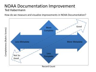 NOAA Documentation Improvement