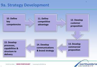 9a .  Strategy Development