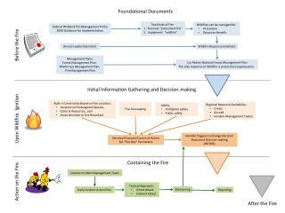 Federal Wildland Fire Management Policy 2009 Guidance for Implementation