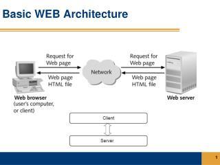 Basic WEB Architecture