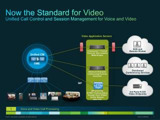 Now  the Standard for Video Unified Call Control and Session Management for Voice and  Video