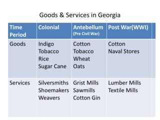 Goods & Services in Georgia