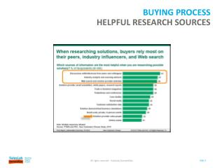 Buying process HELpful research  sources