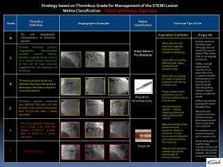 Strategy based on Thrombus-Grade for Management of the STEMI Lesion  Mehta Classification  – Clinics of America, Sept 2