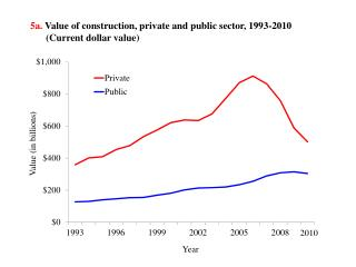 5a.  Value of construction, private and public sector, 1993-2010  	(Current dollar value)