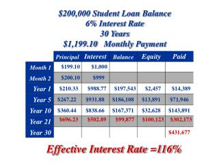 $200,000 Student Loan Balance 6% Interest Rate  30 Years $1,199.10 	  Monthly Payment