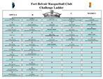 fort belvoir racquetball club  challenge ladder