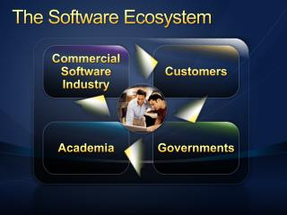 The Software Ecosystem