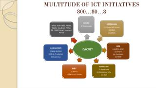 MULTITUDE OF ICT INITIATIVES 800…80…8