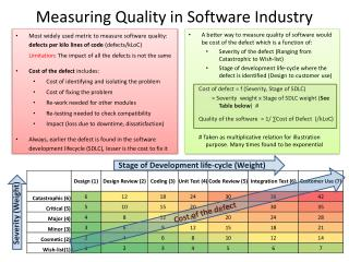 Measuring Quality in Software Industry