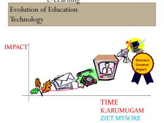 E-Learning Evolution of Education                             Technology