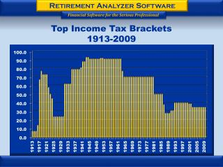 Top Income Tax Brackets  1913-2009