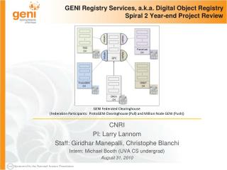 GENI Registry Services, a.k.a. Digital Object Registry Spiral 2 Year-end Project Review