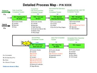 process mapdetailed process map - p