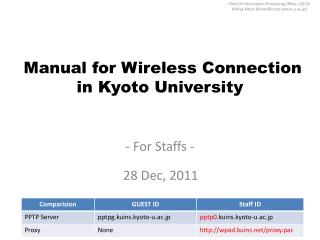 Manual for Wireless Connection in Kyoto University