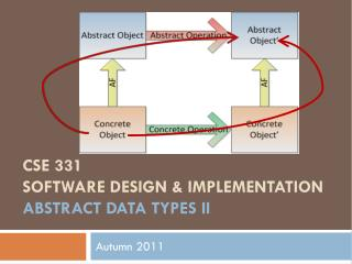 CSE 331 Software Design & Implementation Abstract data types II