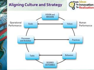 Aligning Culture and Strategy