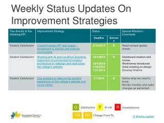 Weekly Status Updates On Improvement Strategies