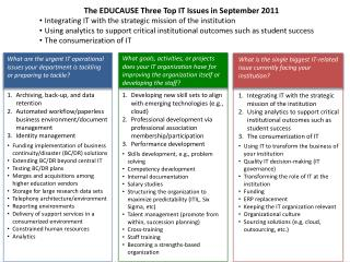 What are the urgent IT operational issues your department is tackling or preparing to tackle? Archiving, back-up, and d