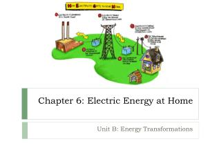 Chapter 6: Electric Energy at Home