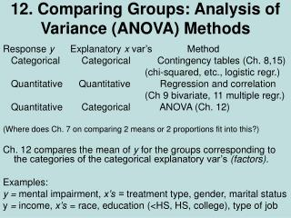 12. comparing groups: analysis of variance anova methods