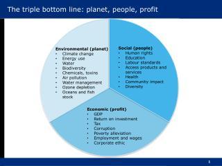 The triple bottom line: planet, people, profit