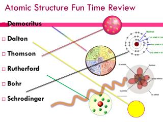 Atomic Structure Fun Time Review