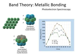 Band Theory: Metallic Bonding