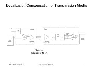 Equalization/Compensation of Transmission Media
