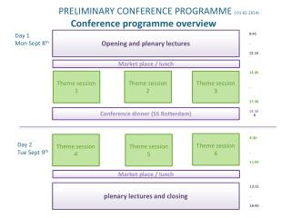 PRELIMINARY  CONFERENCE PROGRAMME  ( 01-02-2014) Conference  programme overview
