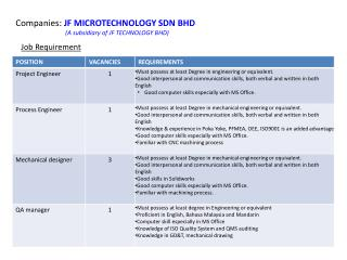 Companies:  JF MICROTECHNOLOGY SDN BHD (A  subsidiary of  JF TECHNOLOGY BHD)