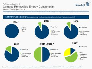 Performance Dashboard Campus Renewable Energy Consumption Annual Totals 2007-2013
