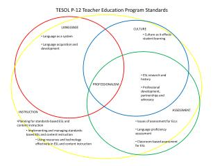 TESOL P-12 Teacher Education Program Standards