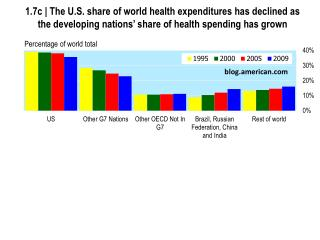 1.7c  | The U.S. share of world health  expenditures has declined as the developing nations' share of health spending h