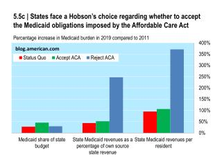 5.5c | States face a Hobson's choice regarding whether to accept the Medicaid obligations imposed by the Affordable Car