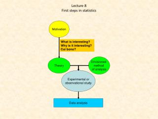 Lecture  8 First  steps in statistics