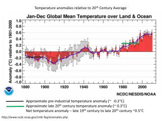 Temperature anomalies relative to 20 th  Century Average