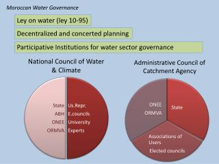 National Council of Water & Climate