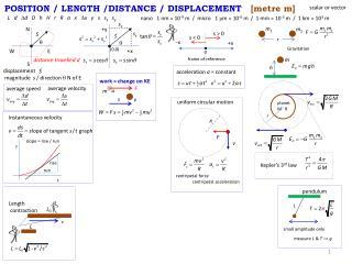 POSITION / LENGTH /DISTANCE / DISPLACEMENT    [metre m]