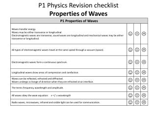 P1 Physics  Revision checklist  Properties of Waves
