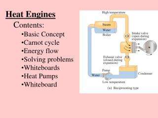 Heat Engines C ontents: Basic Concept Carnot cycle Energy flow Solving problems Whiteboards Heat Pumps Whiteboard